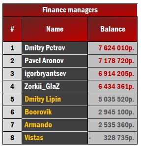 финансы менеджеров начало сезона.png
