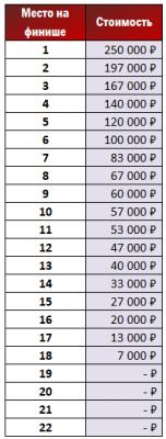 стоимость места.png